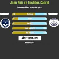 Jean Ruiz vs Euclides Cabral h2h player stats