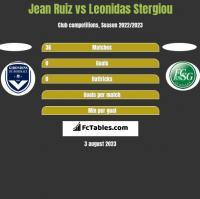 Jean Ruiz vs Leonidas Stergiou h2h player stats