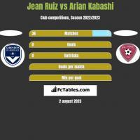 Jean Ruiz vs Arian Kabashi h2h player stats