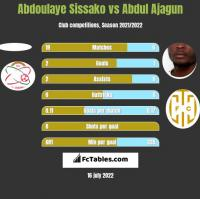 Abdoulaye Sissako vs Abdul Ajagun h2h player stats
