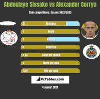 Abdoulaye Sissako vs Alexander Corryn h2h player stats