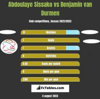 Abdoulaye Sissako vs Benjamin van Durmen h2h player stats