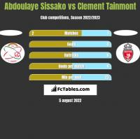 Abdoulaye Sissako vs Clement Tainmont h2h player stats