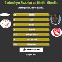 Abdoulaye Sissako vs Dimitri Oberlin h2h player stats