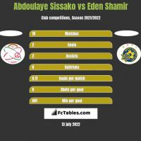Abdoulaye Sissako vs Eden Shamir h2h player stats