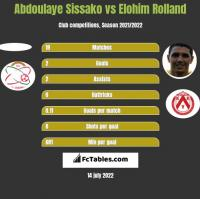 Abdoulaye Sissako vs Elohim Rolland h2h player stats
