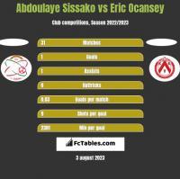 Abdoulaye Sissako vs Eric Ocansey h2h player stats