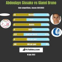 Abdoulaye Sissako vs Gianni Bruno h2h player stats