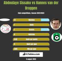Abdoulaye Sissako vs Hannes van der Bruggen h2h player stats