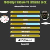 Abdoulaye Sissako vs Ibrahima Seck h2h player stats