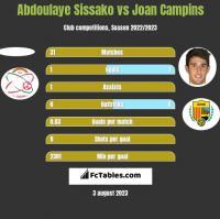 Abdoulaye Sissako vs Joan Campins h2h player stats