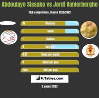 Abdoulaye Sissako vs Jordi Vanlerberghe h2h player stats