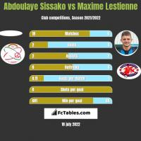 Abdoulaye Sissako vs Maxime Lestienne h2h player stats