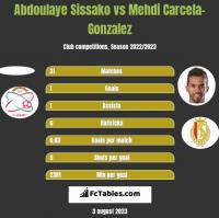 Abdoulaye Sissako vs Mehdi Carcela-Gonzalez h2h player stats