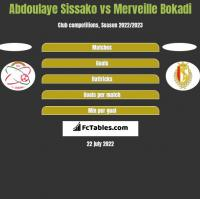 Abdoulaye Sissako vs Merveille Bokadi h2h player stats