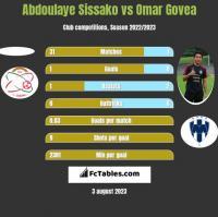 Abdoulaye Sissako vs Omar Govea h2h player stats