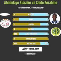 Abdoulaye Sissako vs Saido Berahino h2h player stats