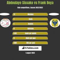 Abdoulaye Sissako vs Frank Boya h2h player stats