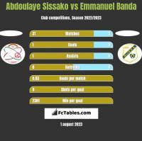 Abdoulaye Sissako vs Emmanuel Banda h2h player stats