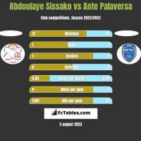 Abdoulaye Sissako vs Ante Palaversa h2h player stats