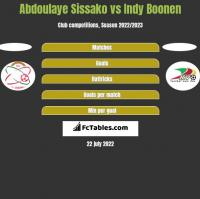 Abdoulaye Sissako vs Indy Boonen h2h player stats