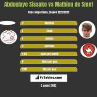 Abdoulaye Sissako vs Mathieu de Smet h2h player stats