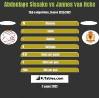 Abdoulaye Sissako vs Jannes van Hcke h2h player stats