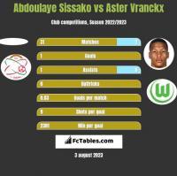 Abdoulaye Sissako vs Aster Vranckx h2h player stats