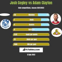 Josh Cogley vs Adam Clayton h2h player stats