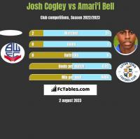 Josh Cogley vs Amari'i Bell h2h player stats