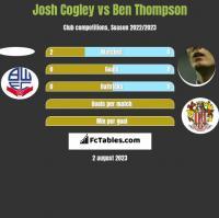 Josh Cogley vs Ben Thompson h2h player stats
