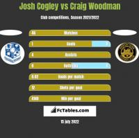 Josh Cogley vs Craig Woodman h2h player stats