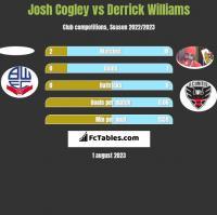 Josh Cogley vs Derrick Williams h2h player stats