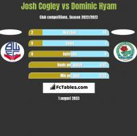 Josh Cogley vs Dominic Hyam h2h player stats