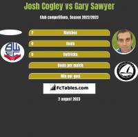 Josh Cogley vs Gary Sawyer h2h player stats
