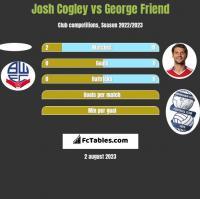 Josh Cogley vs George Friend h2h player stats
