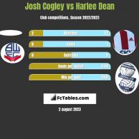 Josh Cogley vs Harlee Dean h2h player stats