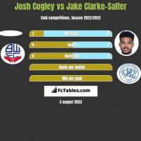Josh Cogley vs Jake Clarke-Salter h2h player stats