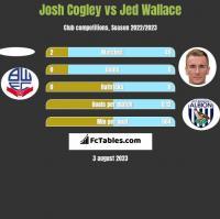 Josh Cogley vs Jed Wallace h2h player stats