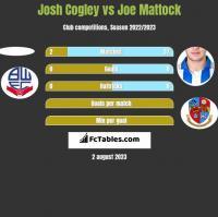 Josh Cogley vs Joe Mattock h2h player stats
