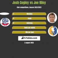 Josh Cogley vs Joe Riley h2h player stats