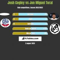 Josh Cogley vs Jon Miguel Toral h2h player stats