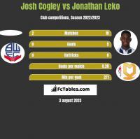 Josh Cogley vs Jonathan Leko h2h player stats