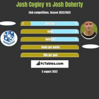 Josh Cogley vs Josh Doherty h2h player stats