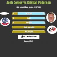 Josh Cogley vs Kristian Pedersen h2h player stats