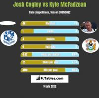 Josh Cogley vs Kyle McFadzean h2h player stats