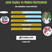 Josh Cogley vs Maikel Kieftenbeld h2h player stats