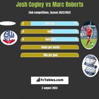 Josh Cogley vs Marc Roberts h2h player stats