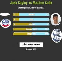 Josh Cogley vs Maxime Colin h2h player stats