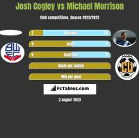 Josh Cogley vs Michael Morrison h2h player stats